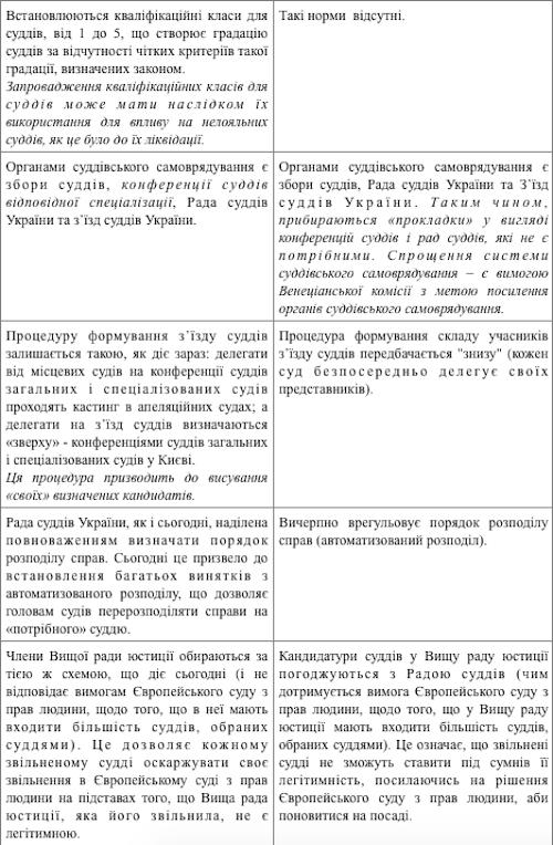 Завтра Верховная Рада планирует ввести аттестацию и квалификационные классы судей - Цензор.НЕТ 2010