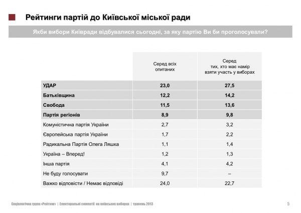 За 20 месяцев до выборов рейтинг Януковича падает, - исследование - Цензор.НЕТ 1500