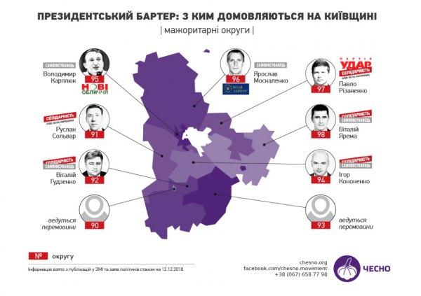 Кандидат в нардепи Карплюк обіцяв за переворот в Коцюбинському депутату 20 000$ і не заплатив (аудіо)