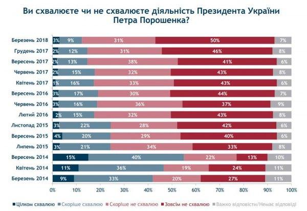 Віктор Уколов: Соціологічна група