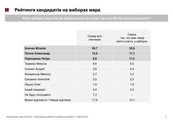 За 20 месяцев до выборов рейтинг Януковича падает, - исследование - Цензор.НЕТ 4859